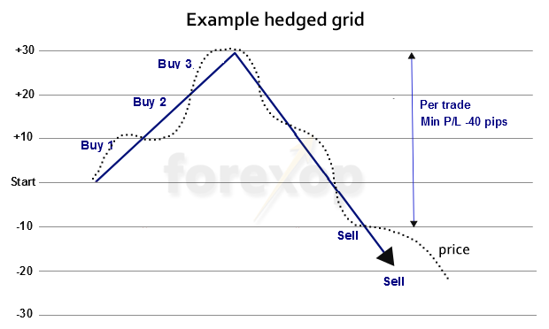 forex trading grid-systeem