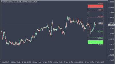 forex master levels gratis downloaden