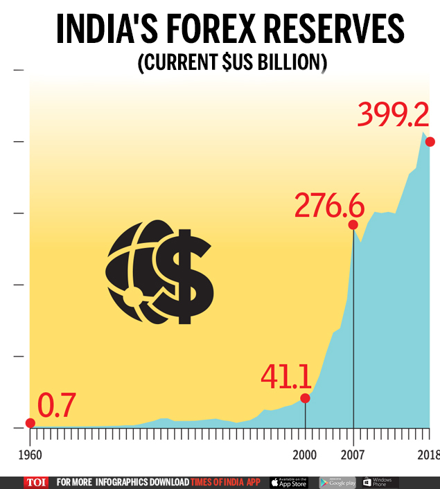 india forex reserves pakistan